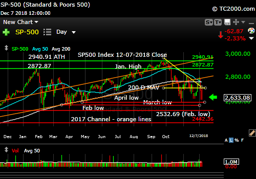 sp500-index-spx-market-timing-chart-2018-12-07-close
