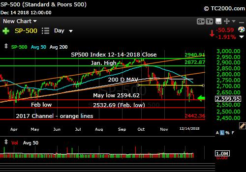 sp500-index-spx-market-timing-chart-2018-12-14-close