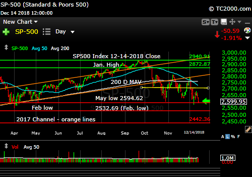 sp500-index-spx-market-timing-chart-2018-12-14-close
