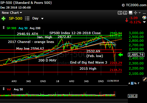 sp500-index-spx-market-timing-chart-2018-12-28-close