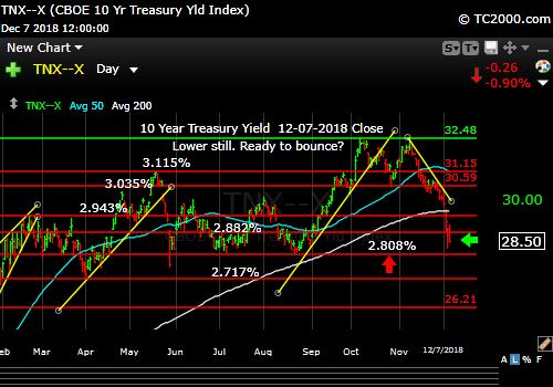 tnx-10-year-treasury-note-market-timing-chart-2018-12-07-close