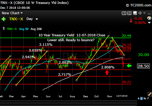 tnx-10-year-treasury-note-market-timing-chart-2018-12-07-close