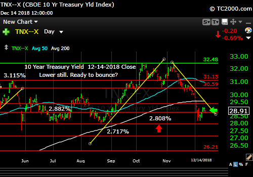 tnx-10-year-treasury-note-market-timing-chart-2018-12-14-close
