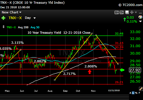 tnx-10-year-treasury-note-market-timing-chart-2018-12-21-close