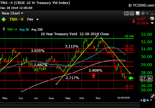 tnx-10-year-treasury-note-market-timing-chart-2018-12-28-close