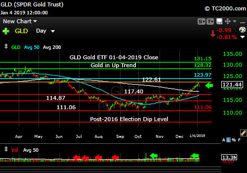 gld-gold-etf-market-timing-chart-2018-01-04-close