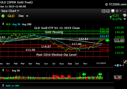 gld-gold-etf-market-timing-chart-2018-01-11-close