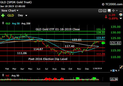 gld-gold-etf-market-timing-chart-2018-01-18-close