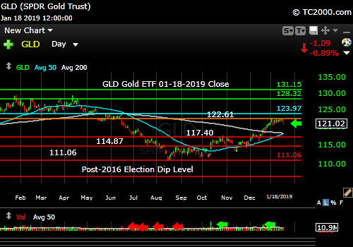 gld-gold-etf-market-timing-chart-2018-01-18-close