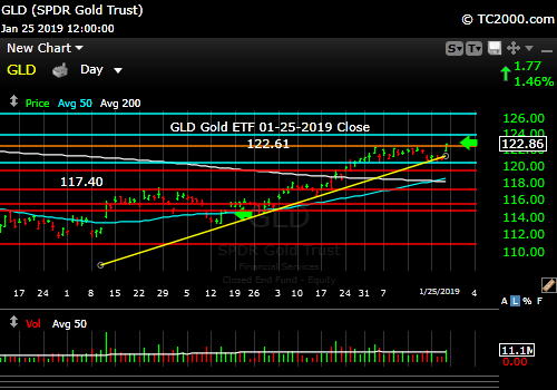 gld-gold-etf-market-timing-chart-2019-01-25-close