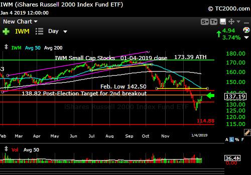 iwm-russell-2000-market-timing-chart-2019-01-04-close
