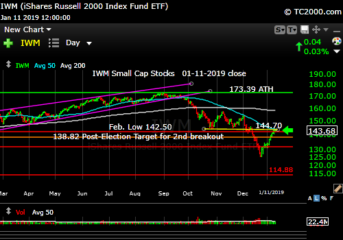 iwm-russell-2000-market-timing-chart-2019-01-11-close