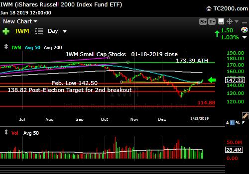 iwm-russell-2000-market-timing-chart-2019-01-18-close
