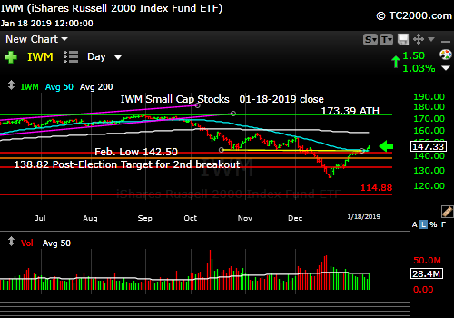 iwm-russell-2000-market-timing-chart-2019-01-18-close
