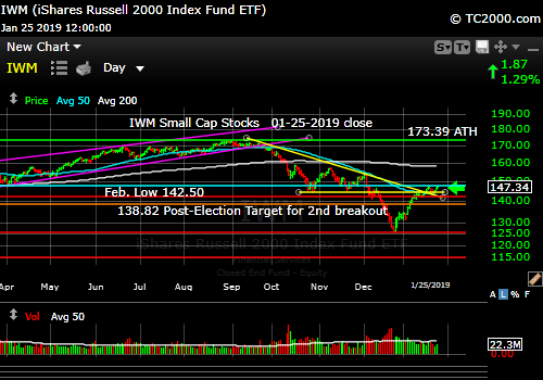 iwm-russell-2000-small-cap-index-market-timing-chart-2019-01-25-close