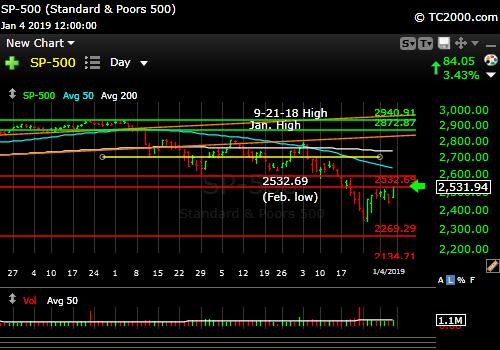 sp500-index-spx-market-timing-chart-2019-01-04-close