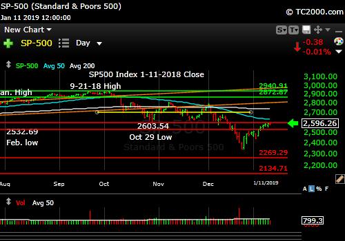 sp500-index-spx-market-timing-chart-2019-01-11-close