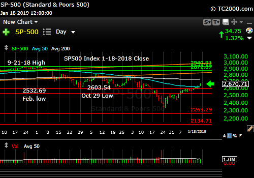 sp500-index-spx-market-timing-chart-2019-01-18-close