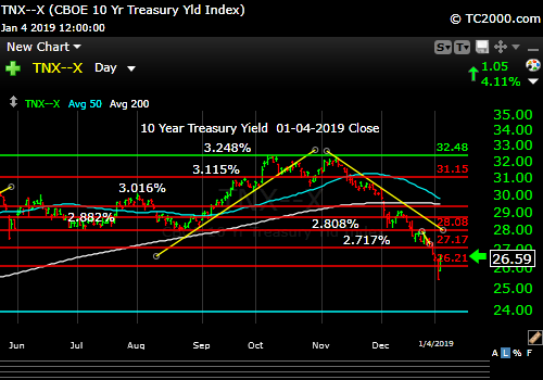 tnx-10-year-treasury-note-market-timing-chart-2019-01-04-close