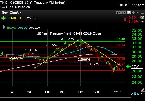 tnx-10-year-treasury-note-market-timing-chart-2019-01-11-close