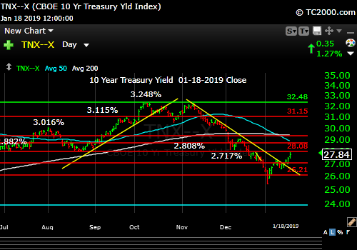 tnx-10-year-treasury-note-market-timing-chart-2019-01-18-close