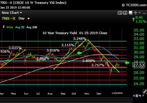 tnx-10-year-treasury-note-market-timing-chart-2019-01-25-close