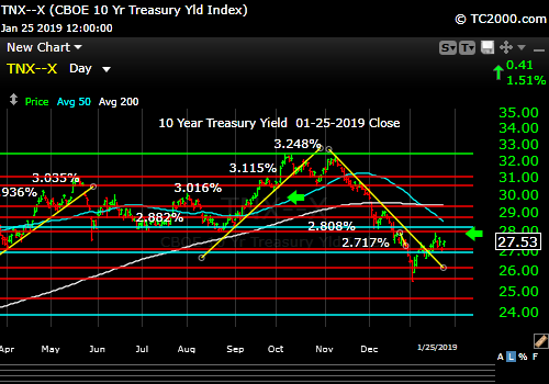 tnx-10-year-treasury-note-market-timing-chart-2019-01-25-close