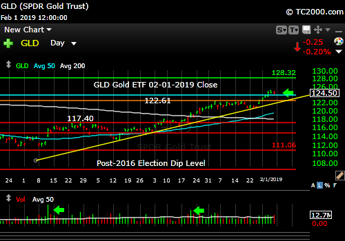 gld-gold-etf-market-timing-chart-2019-02-01-close