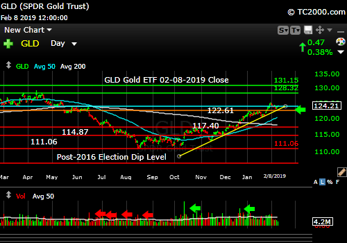 gld-gold-etf-market-timing-chart-2019-02-08-close