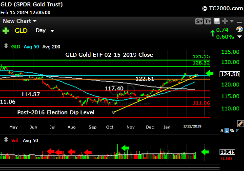 gld-gold-etf-market-timing-chart-2019-02-15-close