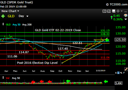 gld-gold-etf-market-timing-chart-2019-02-22-close