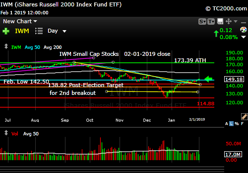 iwm-russell-2000-market-timing-chart-2019-02-01-close
