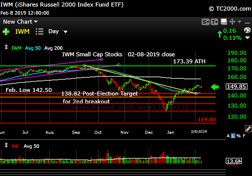 iwm-russell-2000-market-timing-chart-2019-02-08-close