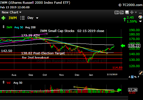 iwm-russell-2000-market-timing-chart-2019-02-15-close