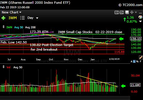 iwm-russell-2000-market-timing-chart-2019-02-22-close