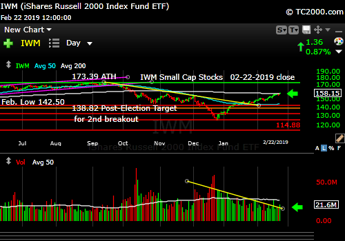 iwm-russell-2000-market-timing-chart-2019-02-22-close