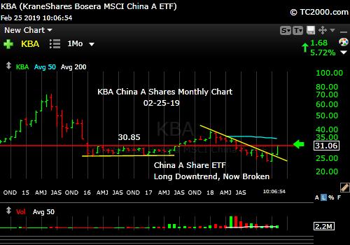kba-china-a-shares-index-market-timing-chart-2019-02-25-1007