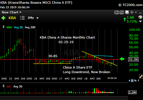 kba-china-a-shares-index-market-timing-chart-2019-02-25-1007