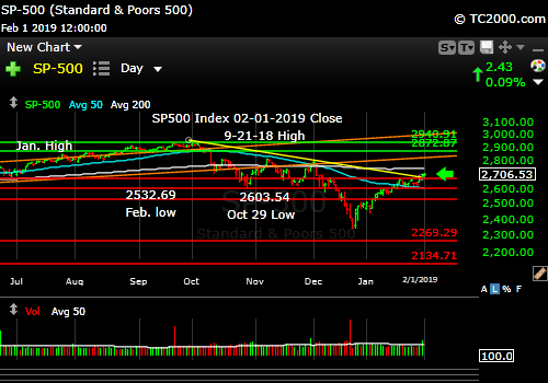 sp500-index-spx-market-timing-chart-2019-02-01-close