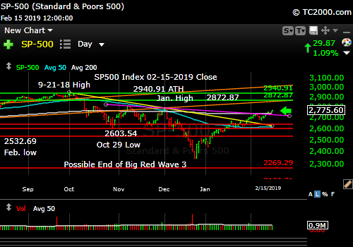 sp500-index-spx-market-timing-chart-2019-02-15-close