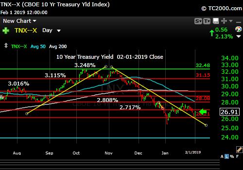 tnx-10-year-treasury-note-market-timing-chart-2019-02-01-close