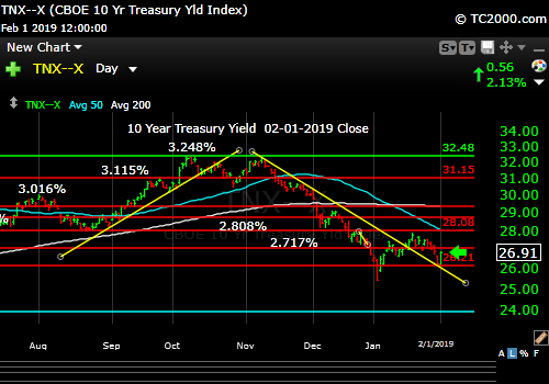 tnx-10-year-treasury-note-market-timing-chart-2019-02-01-close
