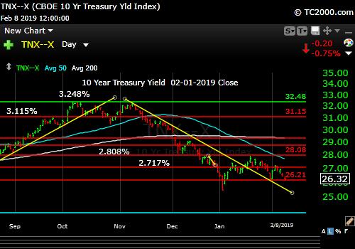 tnx-10-year-treasury-note-market-timing-chart-2019-02-08-close