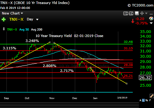 tnx-10-year-treasury-note-market-timing-chart-2019-02-08-close