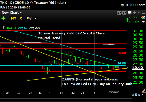 tnx-10-year-treasury-note-market-timing-chart-2019-02-15-close
