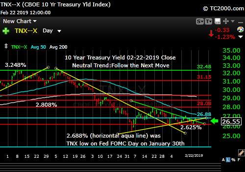 tnx-10-year-treasury-note-market-timing-chart-2019-02-22-close