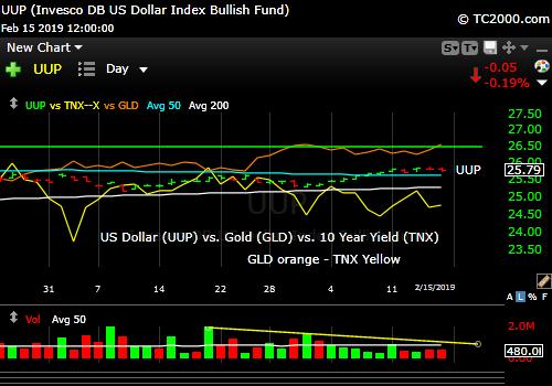 uup-us-dollar-vs-gld-gold-etf-vs-tnx-10-year-treasury-yield-market-timing-chart-2019-02-15-close