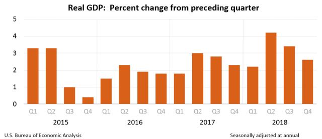 2018-12-Q4-GDP Chart