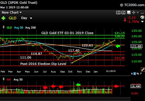 gld-gold-etf-market-timing-chart-2019-03-01-close