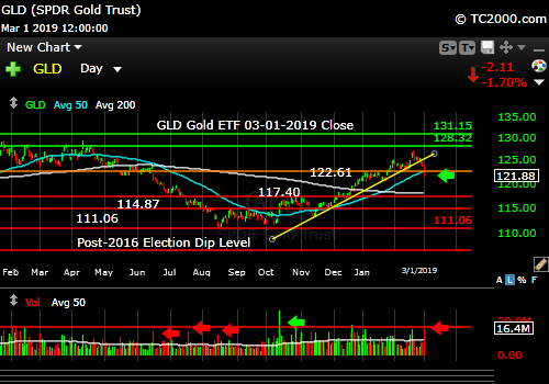 gld-gold-etf-market-timing-chart-2019-03-01-close